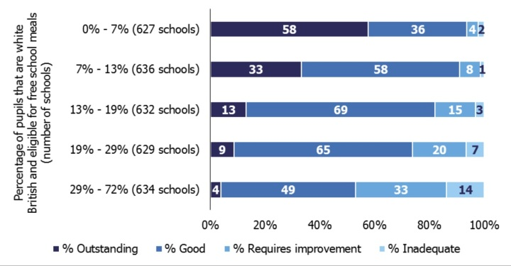 Ofsted grades